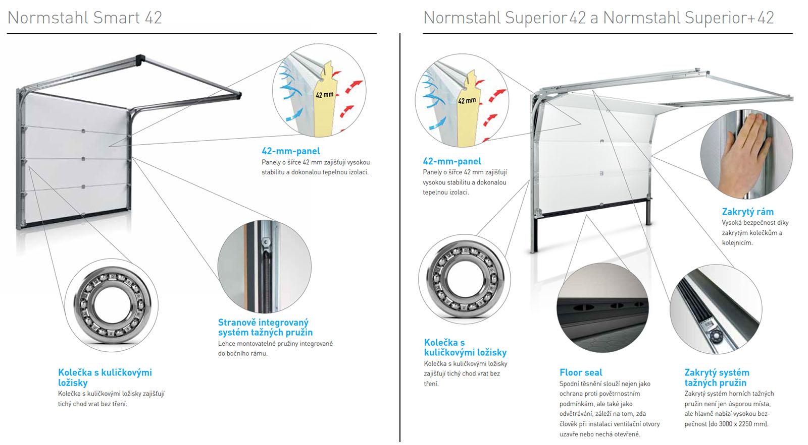 Rozdil mezi Smart24 a Superior42 a +42